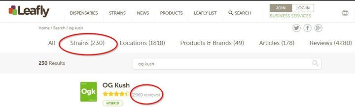 the popularity of kush strains on leafly