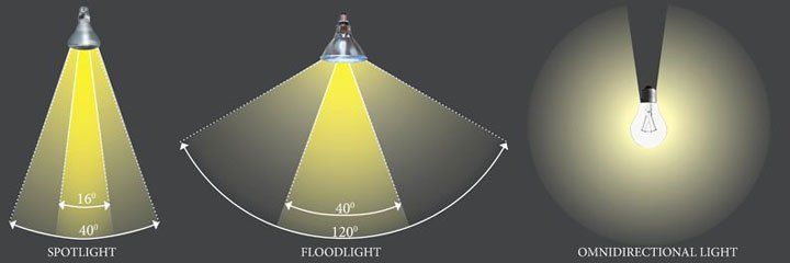Surface Area A Light Covers