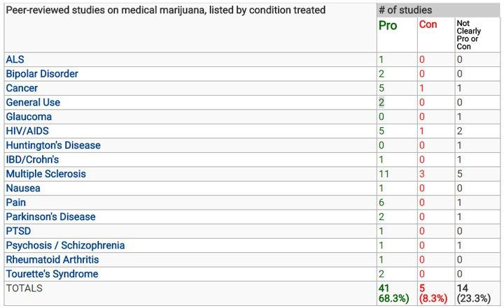 Peer-reviewed Studies On Medical Marijuana